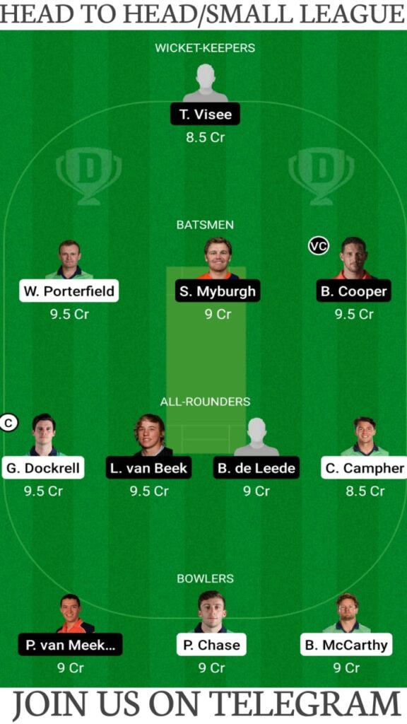 IR-A vs NED-A Dream11 Match Prediction, Fantasy Cricket Tips, Players Stats, Playing XI and Pitch Report — Match 1, Ireland Wolves vs Netherlands A ODD 2021