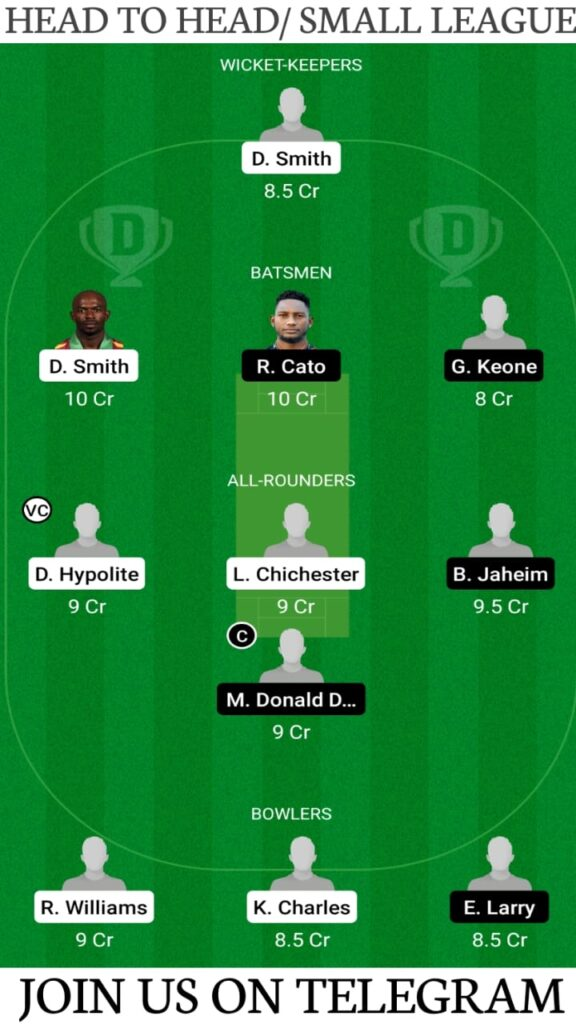 BLB vs GG Dream11 Match Prediction, Fantasy Cricket Tips, Players Stats, Playing XI and Pitch Report — Match 1, Spice Isle T10 2021